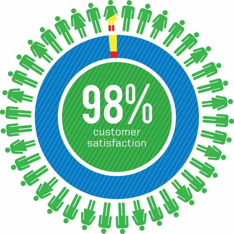 98 percent customer satisfaction